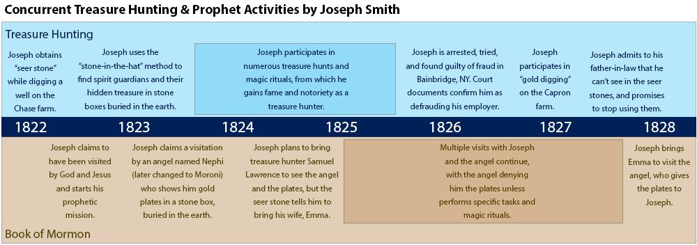 Joseph Smith Timeline