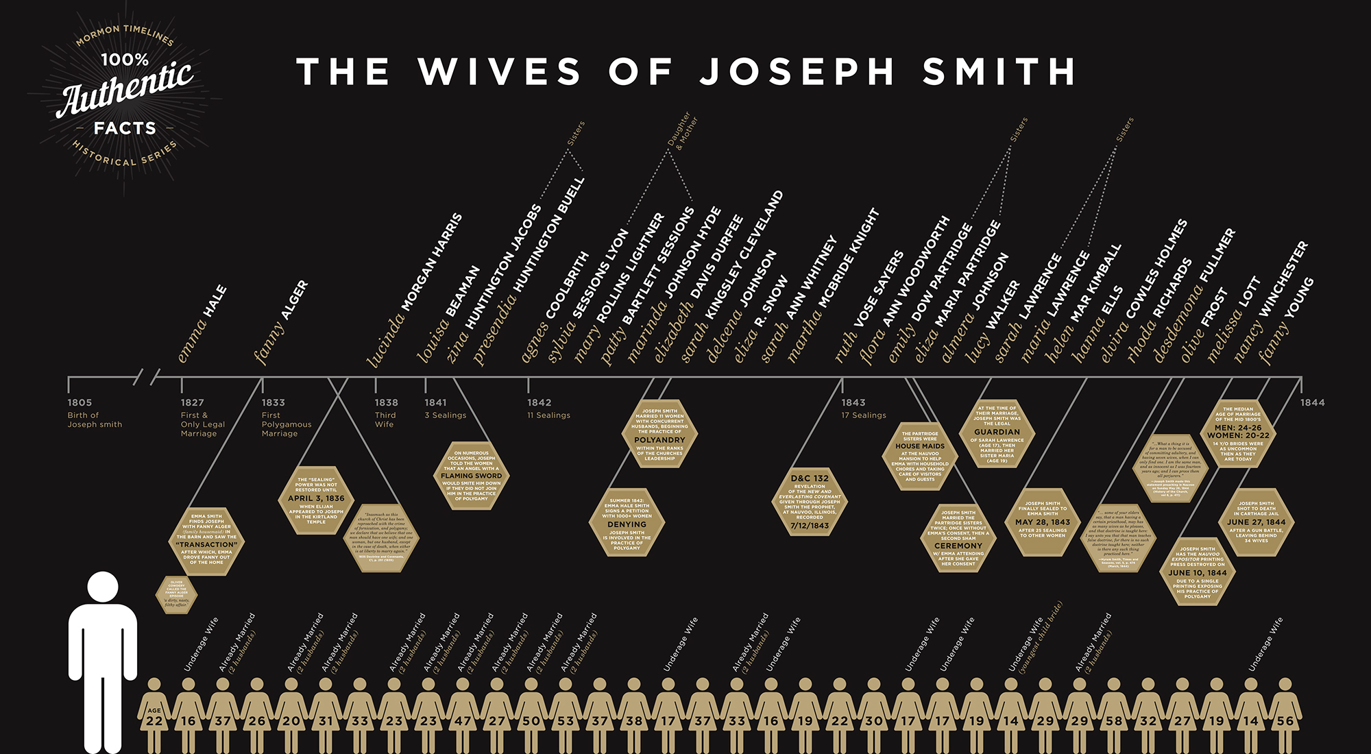 Wives of Joseph Smith